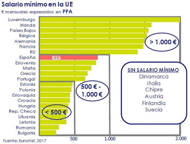Salario-minimo-en-la-UE-asi-esta-la-economia-circulo-de-empresarios-febrero-2017