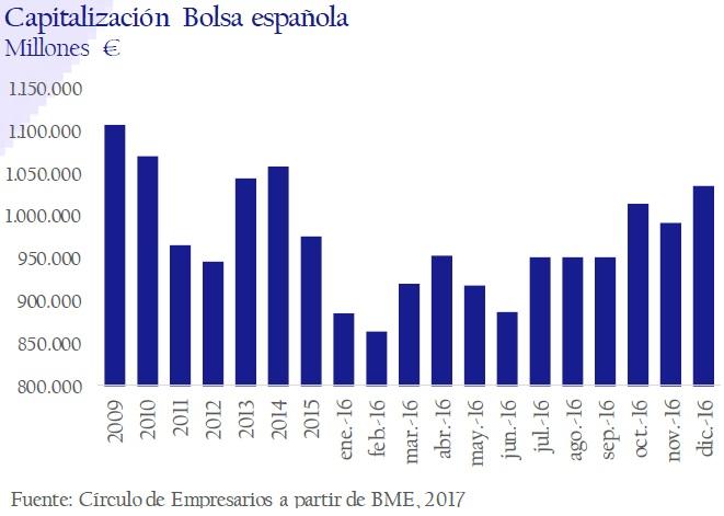 capitalizacion-bolsa-española-asi-esta-la-empresa-enero-febrero-2017-Circulo-de-Empresarios