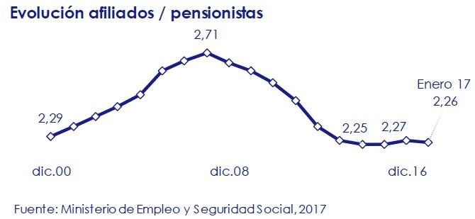 evolucion-afiliados-pensionistas-asi-esta-la-economia-circulo-de-empresarios-febrero-2017