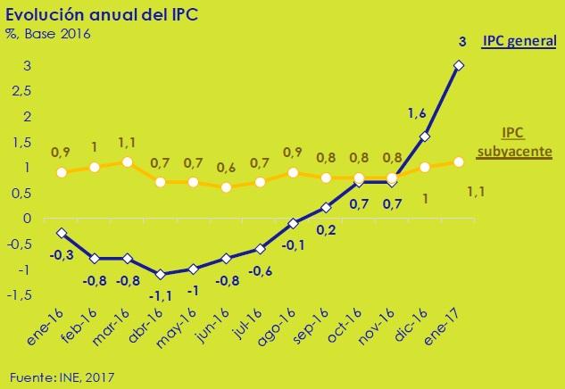 evolucion-anual-del-IPC-asi-esta-la-economia-circulo-de-empresarios-febrero-2017