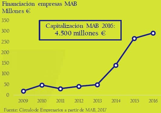 financiacion-empresas-MAB-asi-esta-la-empresa-enero-febrero-2017-Circulo-de-Empresarios