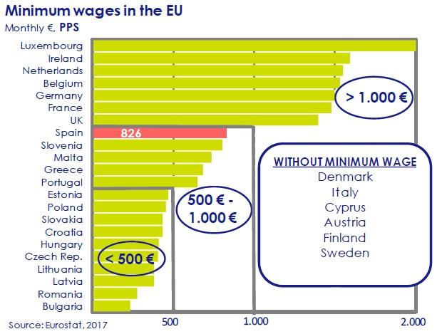 minimun-wages-in-the-EU-asi-esta-the-economy-circulo-de-empresarios-february-2017