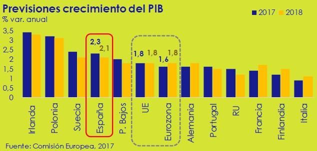 previsiones-crecimiento-del-PIB-la-economia-circulo-de-empresarios-febrero-2017
