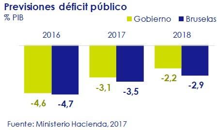 previsiones-deficit-publico-asi-esta-la-economia-circulo-de-empresarios-febrero-2017