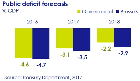 public-deficit-forecasts-asi-esta-the-economy-circulo-de-empresarios-february-2017