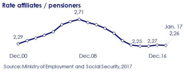 rate-affiliates-pensioners-asi-esta-the-economy-circulo-de-empresarios-february-2017