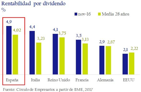 rentabilidad-por-dividendo-asi-esta-la-empresa-enero-febrero-2017-Circulo-de-Empresarios