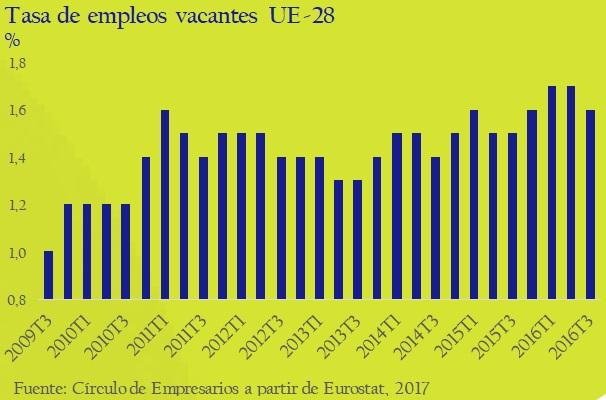tasa-de-empleos-vacantes-UE-28-asi-esta-la-empresa-enero-febrero-2017-Circulo-de-Empresarios