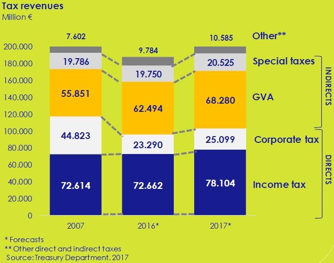 tax-revenues-asi-esta-the-economy-circulo-de-empresarios-february-2017