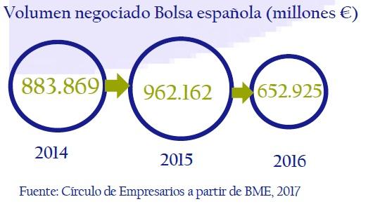 volumen-negociado-bolsa-española-asi-esta-la-empresa-enero-febrero-2017-Circulo-de-Empresarios