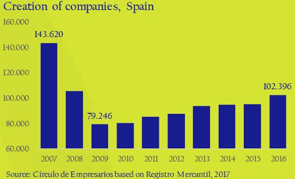 Creation-of.companies-Spain-asi-esta-the-company-circulo-de-empresarios-february-2017