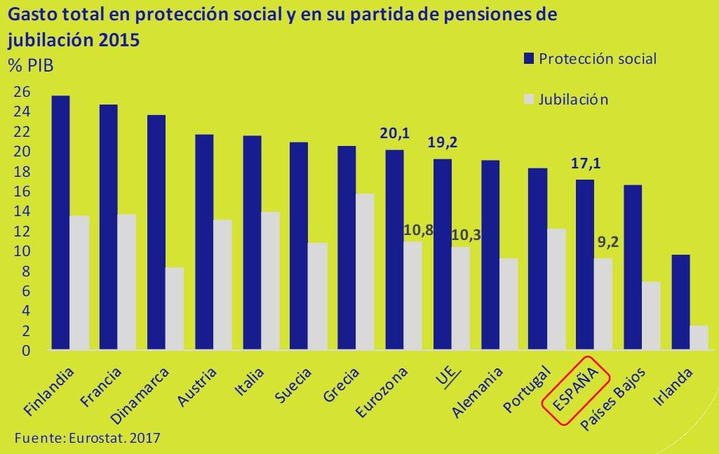 Gasto-total-en-proteccion-social-y-en-su-partida-de-pensiones-de-jubilacion-2015-asi-esta-la-economia-marzo-2017-Circulo-de-Empresarios
