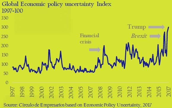 Global-Economic-policy-uncertainty-Index-asi-esta-the-company-circulo-de-empresarios-february-2017