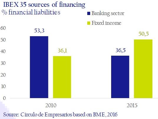 Ibex-35-sources-of-financing-asi-esta-the-company-circulo-de-empresarios-february-2017