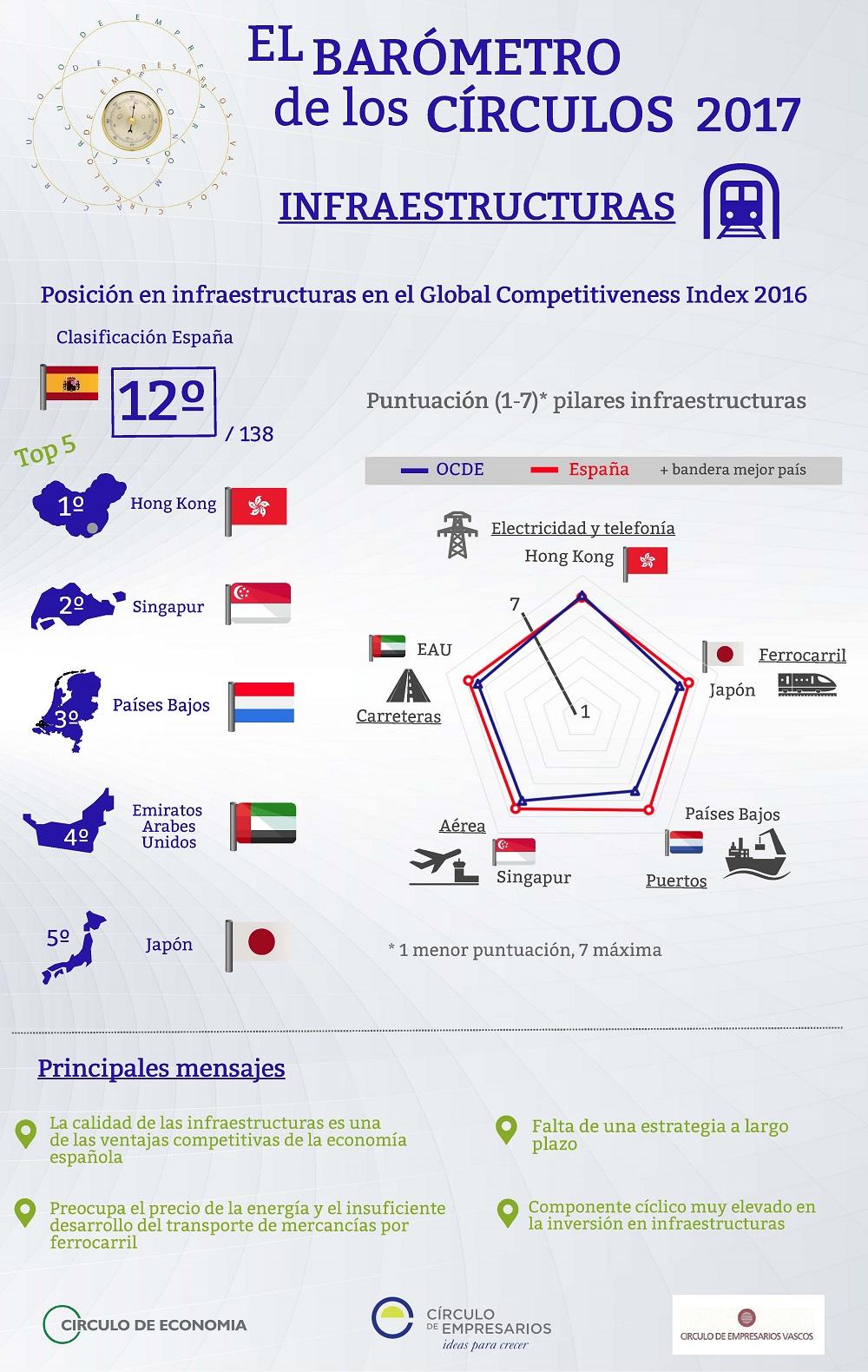 Infraestructuras-Barómetro-2017-El-Barómetro-de-los.Círculos-Círculo-de-Empresarios-Marzo-2017-1000px