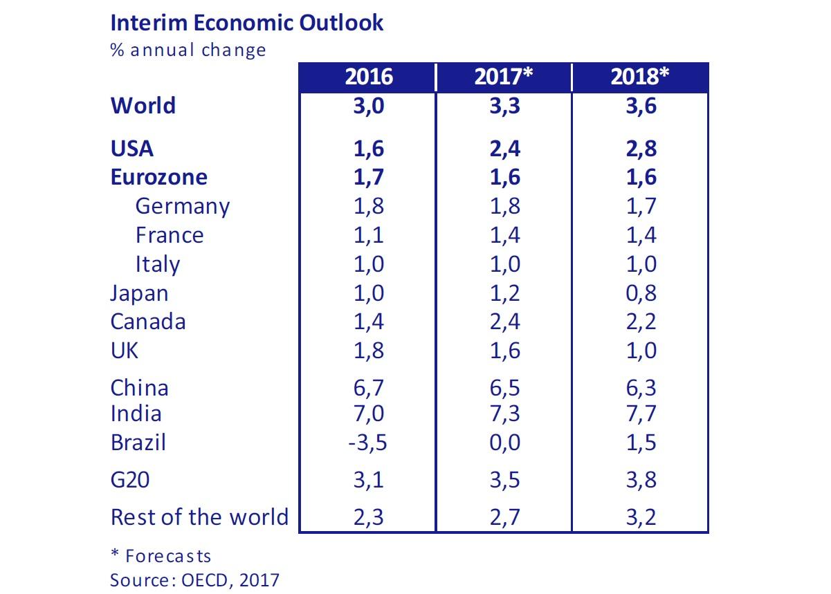 Interim-Economic-Outlook-asi-esta-the-economy-march-2017-Circulo-de-Empresarios