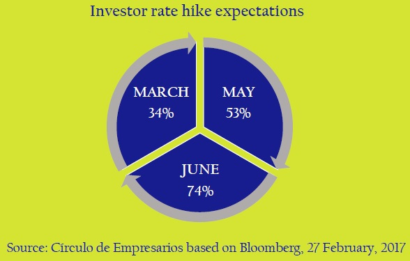 Investor-rate-hike-expectations-asi-esta-the-company-circulo-de-empresarios-february-2017