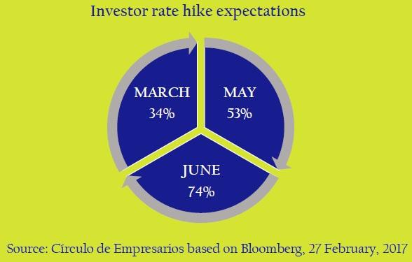 Investor-rate-hike-expectations-asi-esta-the-company-circulo-de-empresarios-february-2017