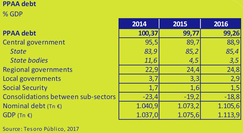 PPAA-debt-asi-esta-the-economy-march-2017-Circulo-de-Empresarios