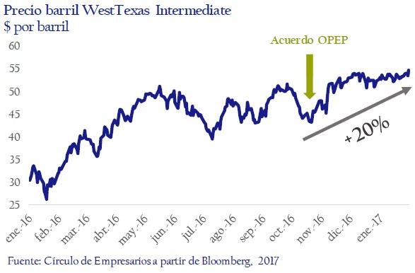 Precio-barril-West-Texas-Intermediate-asi-esta-la-empresa-circulo-de-empresarios-febrero-2017