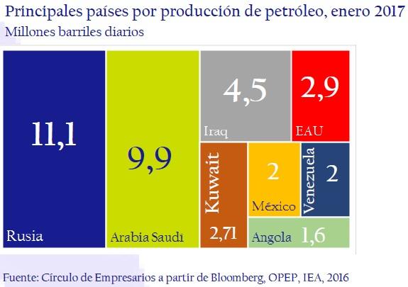 Principales-paises-por-produccion-de-petroleo-enero-2017-asi-esta-la-empresa-circulo-de-empresarios-febrero-2017
