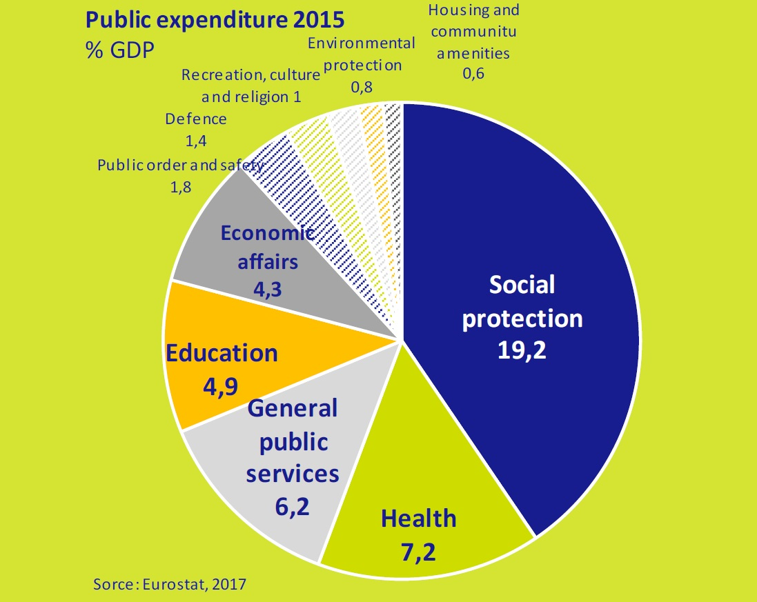 Public-expenditure-2015-rate-asi-esta-the-economy-march-2017-Circulo-de-Empresarios