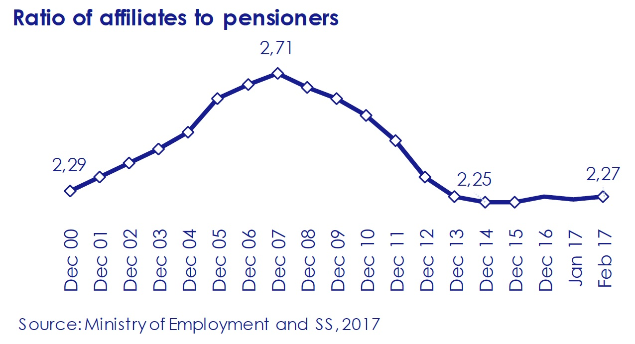 Ratio-of-affiliates-to-pensioners-asi-esta-the-economy-march-2017-Circulo-de-Empresarios