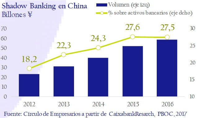 Shadow-Banking-en-China-asi-esta-la-empresa-circulo-de-empresarios-febrero-2017