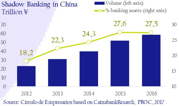 Shadow-Banking-in-China-asi-esta-the-company-circulo-de-empresarios-february-2017