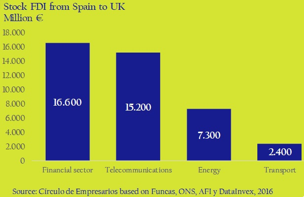 Stock-FDI-from-Spain-to-UK-asi-esta-the-company-circulo-de-empresarios-february-2017