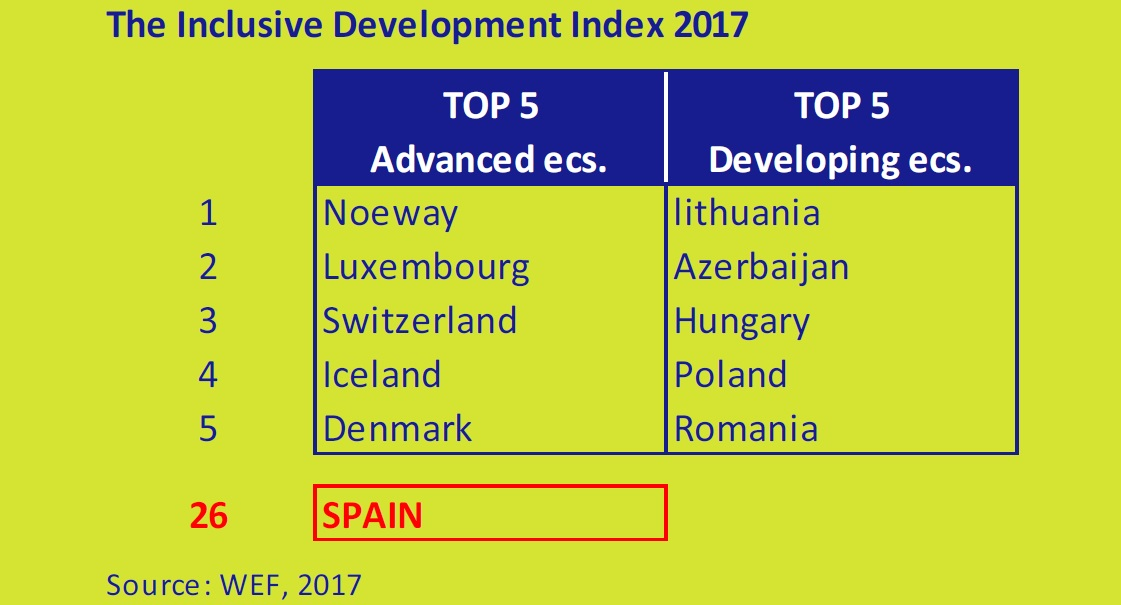 The-inclusive-development-index-2017-asi-esta-the-economy-march-2017-Circulo-de-Empresarios