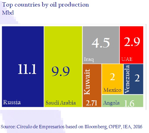 Top-countries-by-oil-production-asi-esta-the-company-circulo-de-empresarios-february-2017