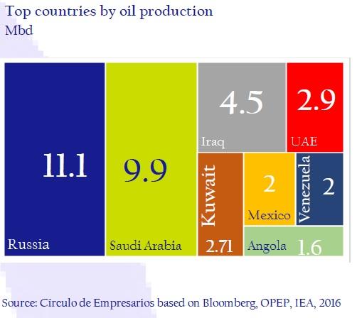 Top-countries-by-oil-production-asi-esta-the-company-circulo-de-empresarios-february-2017