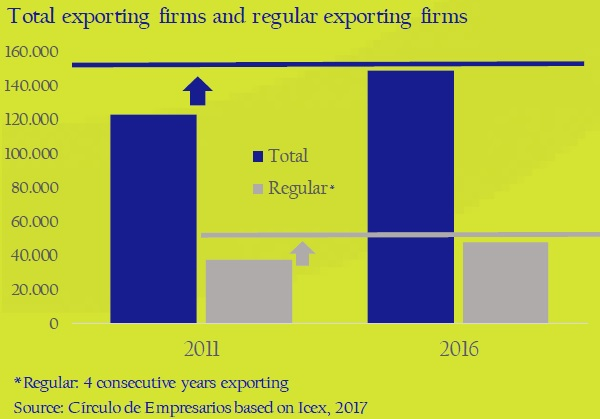 Total-exporting-firms-and-regular-exporting-firms-asi-esta-the-company-circulo-de-empresarios-february-2017
