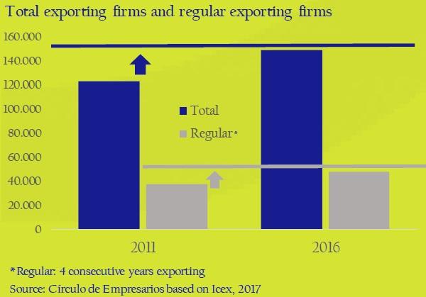 Total-exporting-firms-and-regular-exporting-firms-asi-esta-the-company-circulo-de-empresarios-february-2017