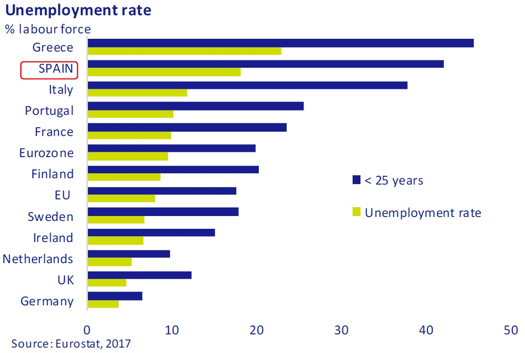 Unemployment-rate-asi-esta-the-economy-march-2017-Circulo-de-Empresarios