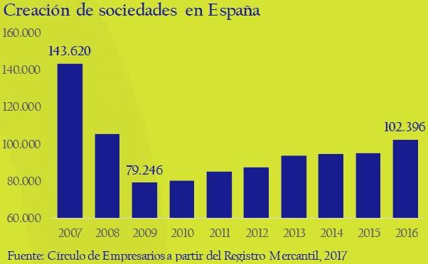 creacion-de-sociedades-en-Espana-asi-esta-la-empresa-circulo-de-empresarios-febrero-2017