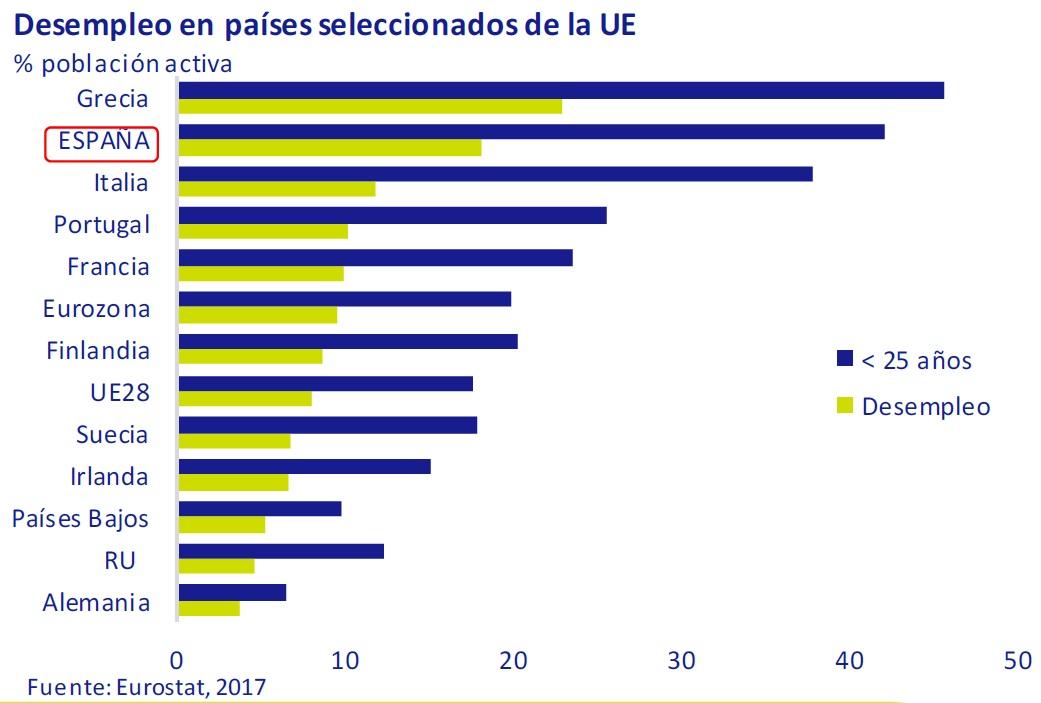 desempleo-en-paises-seleccionados.de-la-UE-asi-esta-la-economia-marzo-2017-Circulo-de-Empresarios