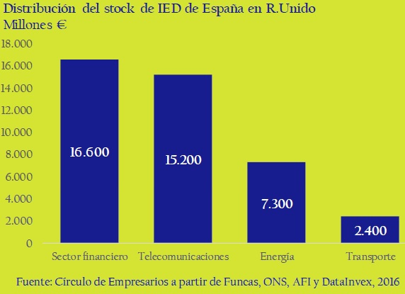 distribucion-de-stock-de-IED-de-España-en-R-Unido-asi-esta-la-empresa-circulo-de-empresarios-febrero-2017