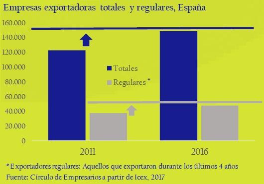 empresas-exportadoras-totales-y-regulares-España-asi-esta-la-empresa-circulo-de-empresarios-febrero-2017