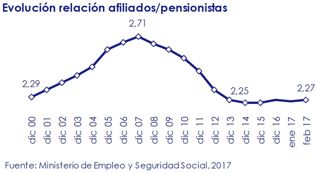 evolucion-relacion-afiliados-pensionistas-asi-esta-la-economia-marzo-2017-Circulo-de-Empresarios