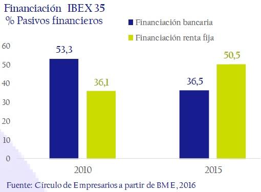 financiacion-ibex-35-asi-esta-la-empresa-circulo-de-empresarios-febrero-2017
