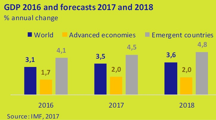 GDP 2016 and forecasts 2017 and 2018