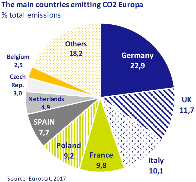 The main countries emitting CO2 Europe