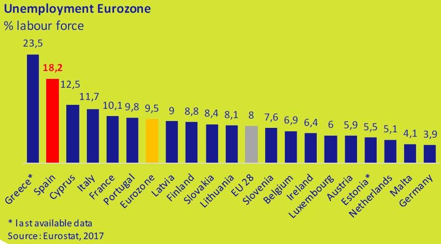 Unemployment Eurozone