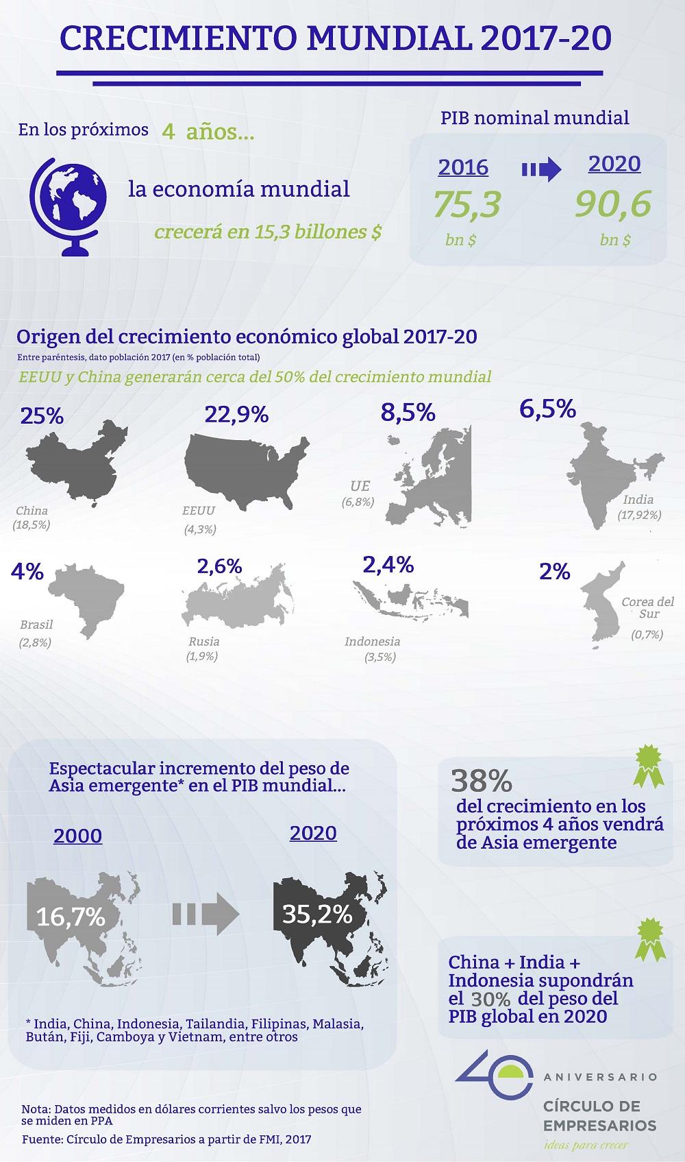 Crecimiento-mundial-2017-20