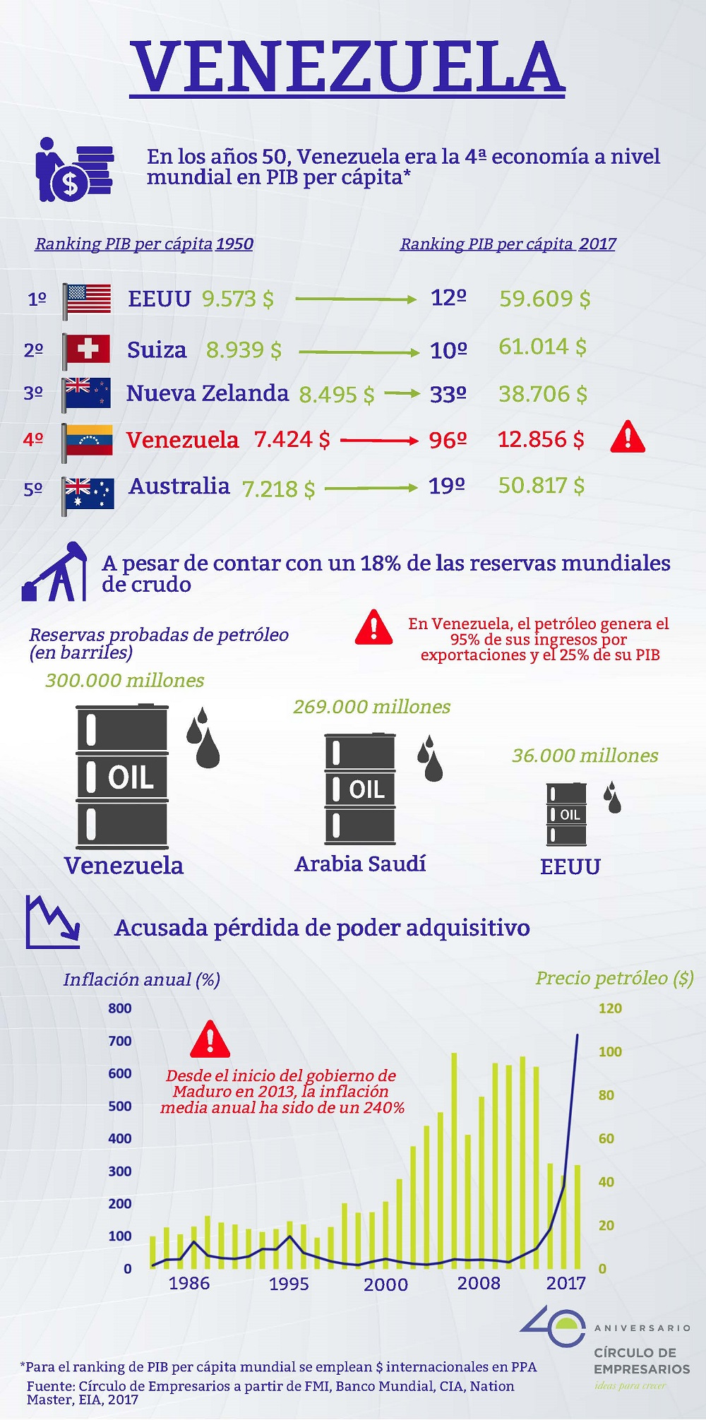 Infografía sobre la evolución histórica de Venezuela