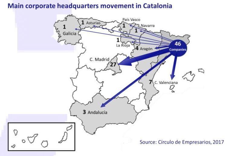 Main-corporate-headquarters-movement-in-catalonia-october-2017-Circulo-de-Empresarios