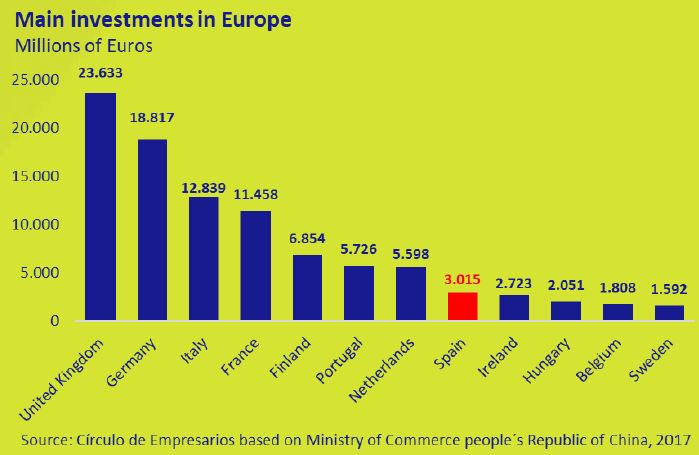 Main-investment-in-europe-october-2017-october-2017-Circulo-de-Empresarios