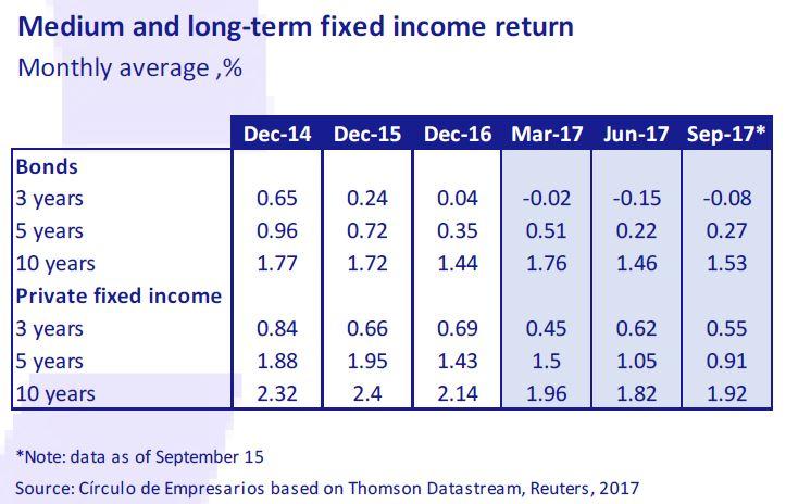 Medium-and-long-term-fixed-income-return-october-2017-october-2017-Circulo-de-Empresarios